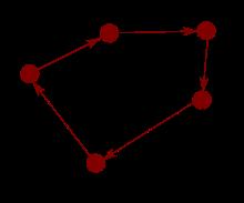 circular-reference