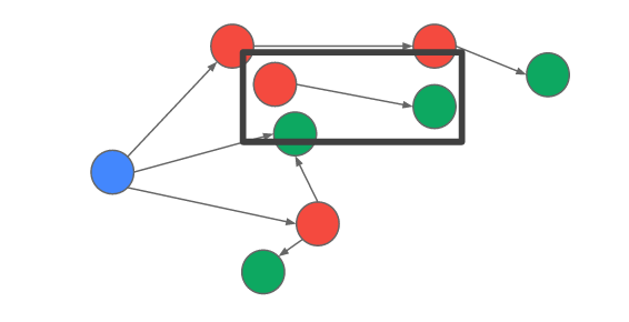 graph-model-broken