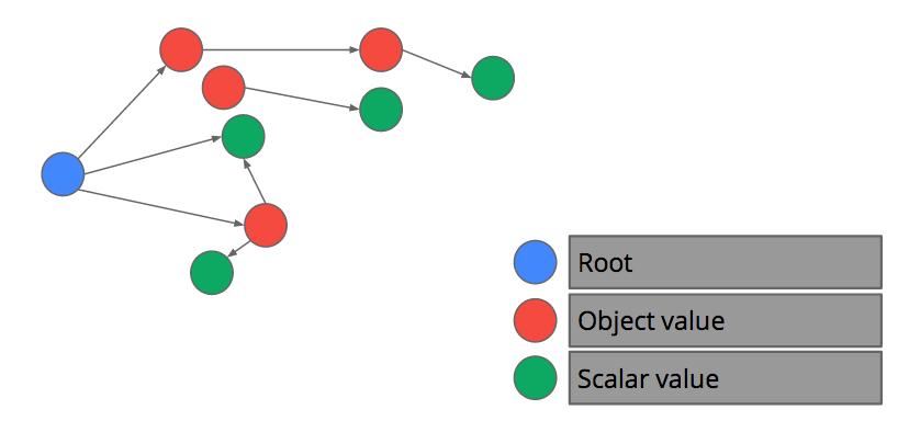 graph-model