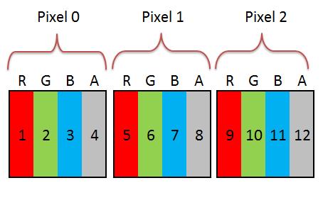 rgba-pixel-model